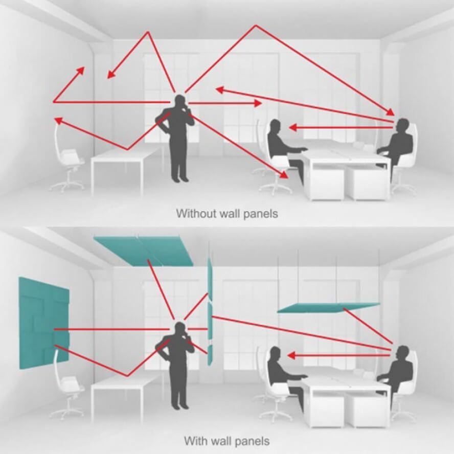 Werking van de akoestische wandpanelen in een kantoorruimte